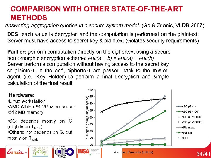 COMPARISON WITH OTHER STATE-OF-THE-ART METHODS Answering aggregation queries in a secure system model. (Ge