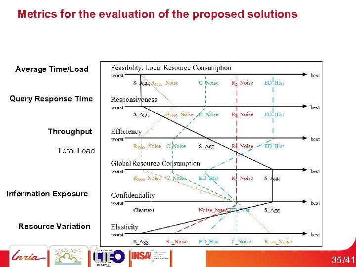 Metrics for the evaluation of the proposed solutions Average Time/Load Query Response Time Throughput