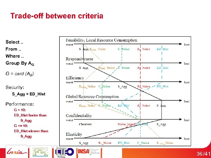 Trade-off between criteria Select. . From. . Where. . Group By AG G =