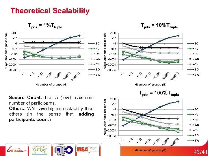 Theoretical Scalability • 0. 0001 • CN • 1 E-05 • ED • Number