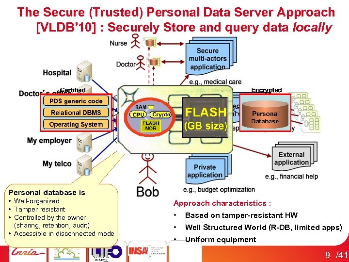 The Secure (Trusted) Personal Data Server Approach [VLDB' 10] : Securely Store and query