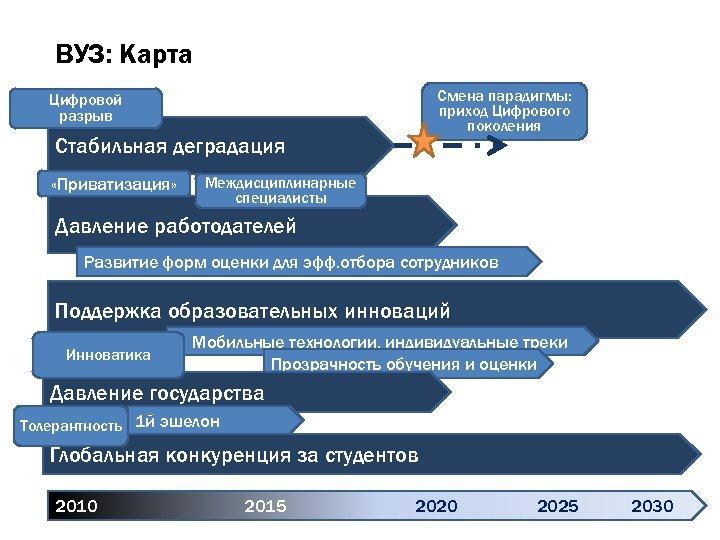 ВУЗ: Карта Смена парадигмы: приход Цифрового поколения Цифровой разрыв Стабильная деградация «Приватизация» Междисциплинарные специалисты