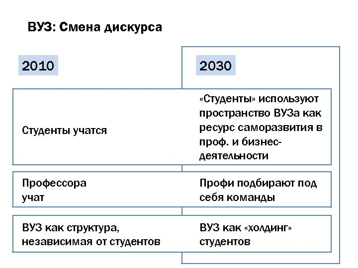 ВУЗ: Смена дискурса 2010 2030 Студенты учатся «Студенты» используют пространство ВУЗа как ресурс саморазвития