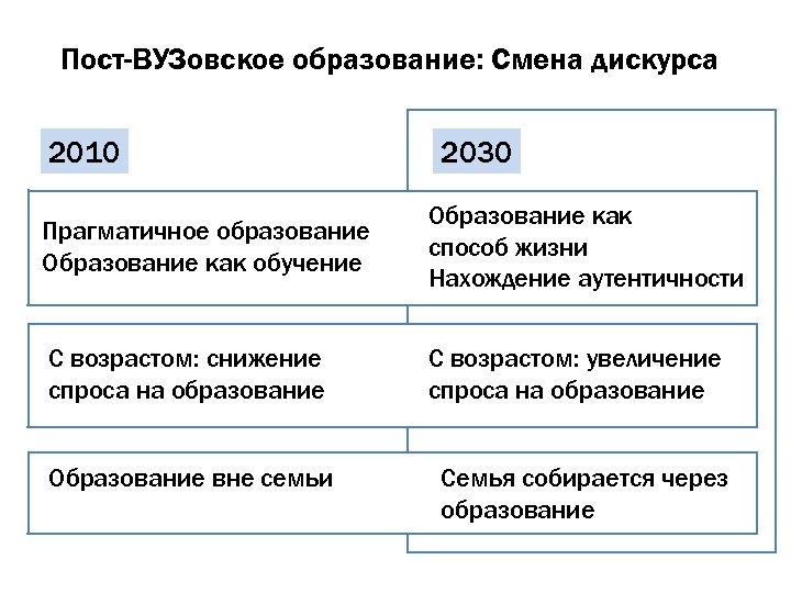 Пост-ВУЗовское образование: Смена дискурса 2010 2030 Прагматичное образование Образование как обучение Образование как способ