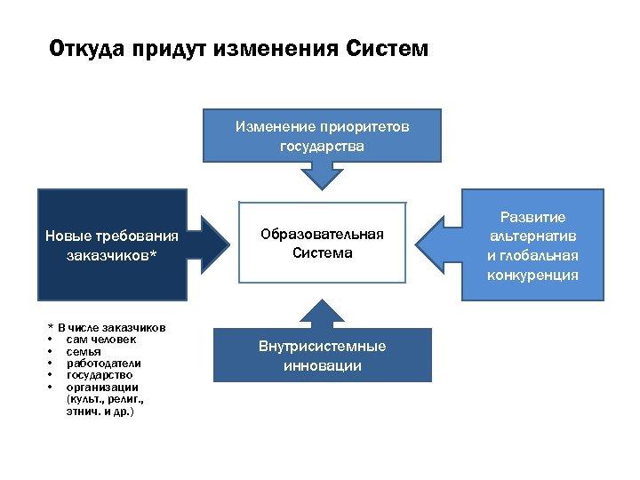 Откуда придут изменения Систем Изменение приоритетов государства Новые требования заказчиков* * В числе заказчиков