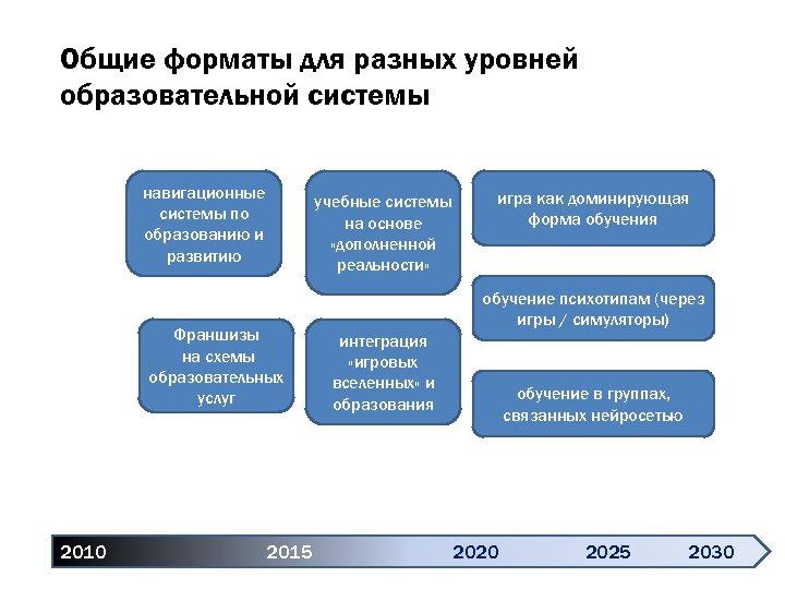 Общие форматы для разных уровней образовательной системы навигационные системы по образованию и развитию учебные