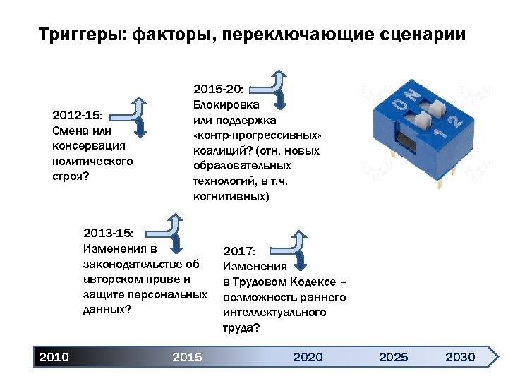 Триггеры: факторы, переключающие сценарии 2012 -15: Смена или консервация политического строя? 2015 -20: Блокировка