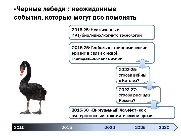 «Черные лебеди» : неожиданные события, которые могут все поменять 2015 -25: Неожиданные ИКТ/био/нано/когнито