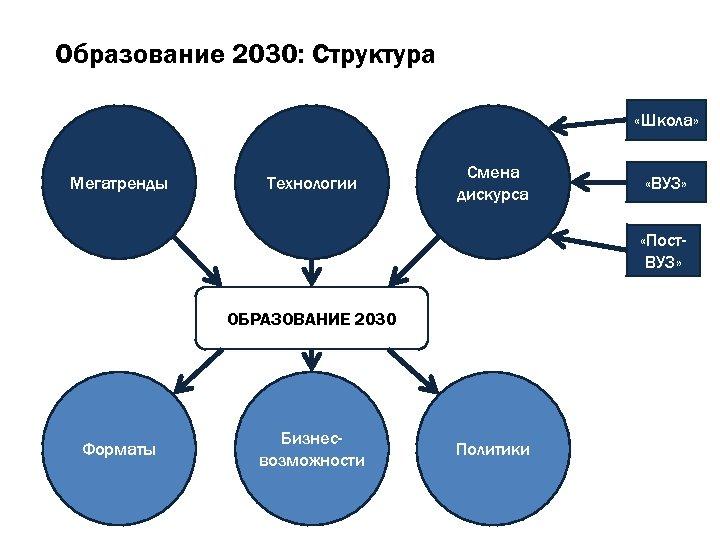Образование 2030: Структура «Школа» Мегатренды Технологии Смена дискурса «ВУЗ» «Пост. ВУЗ» ОБРАЗОВАНИЕ 2030 Форматы