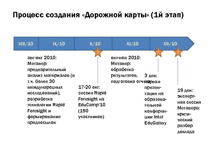 Процесс создания «Дорожной карты» (1 й этап) VIII/10 IX/10 авг-окт 2010: Метавер: предварительный анализ