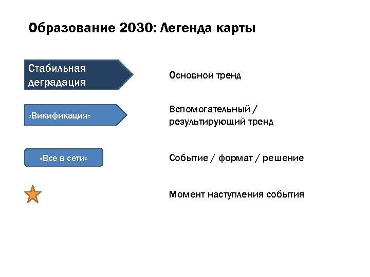 Образование 2030: Легенда карты Стабильная деградация Основной тренд «Викификация» Вспомогательный / результирующий тренд «Все