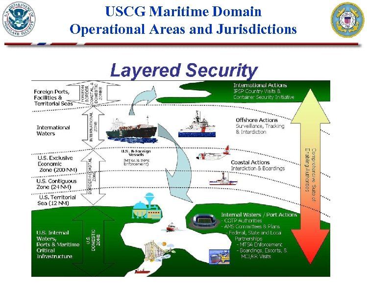 USCG Maritime Domain Operational Areas and Jurisdictions
