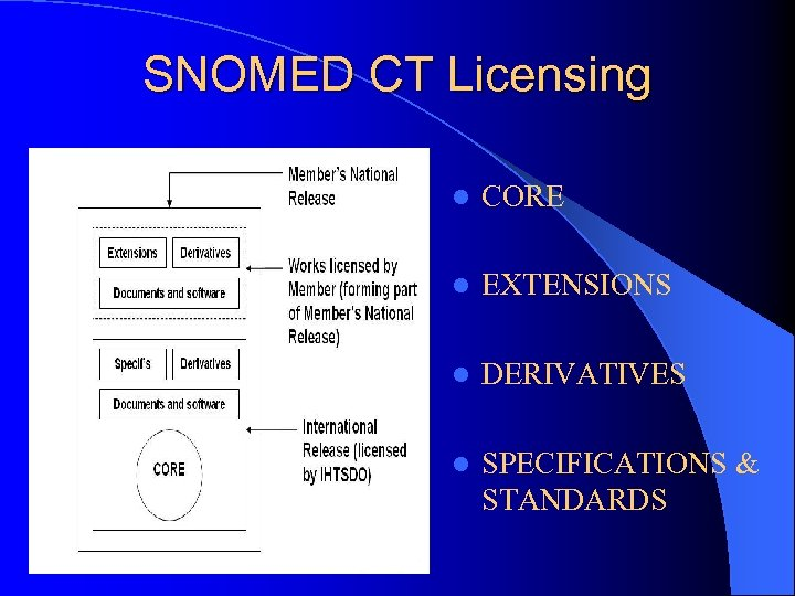 SNOMED CT Licensing l CORE l EXTENSIONS l DERIVATIVES l SPECIFICATIONS & STANDARDS