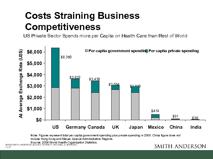 Costs Straining Business Competitiveness At Average Exchange Rate (US$) US Private Sector Spends more