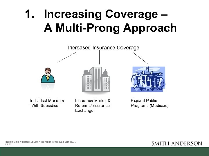 1. Increasing Coverage – A Multi-Prong Approach Increased Insurance Coverage Individual Mandate -With Subsidies