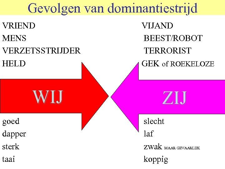 Gevolgen van dominantiestrijd © 2006 JP van de Sande Ru. G VRIEND MENS VERZETSSTRIJDER