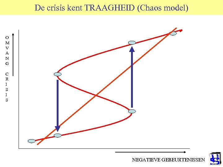 De crisis kent TRAAGHEID (Chaos model) O M V A N G C R