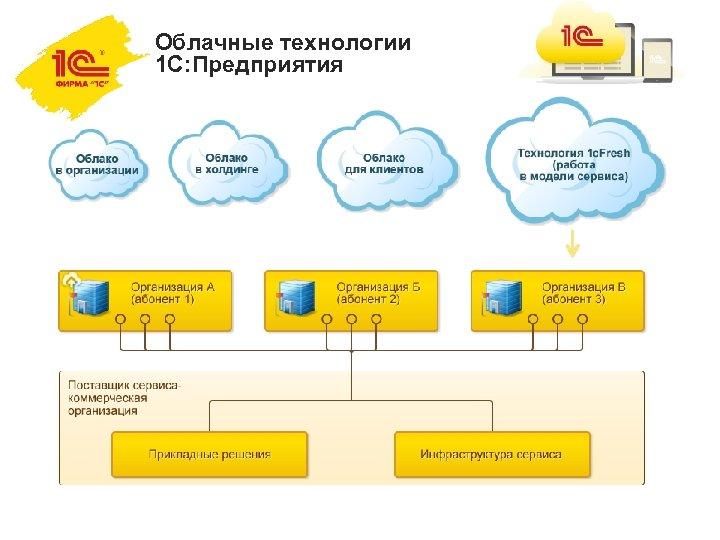 Облачные технологии 1 C: Предприятия