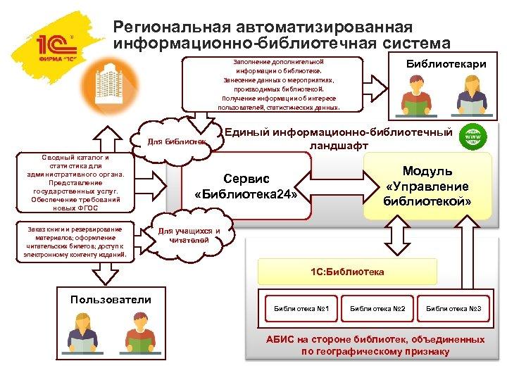 Региональная автоматизированная информационно-библиотечная система Заполнение дополнительной информации о библиотеке. Занесение данных о мероприятиях, производимых