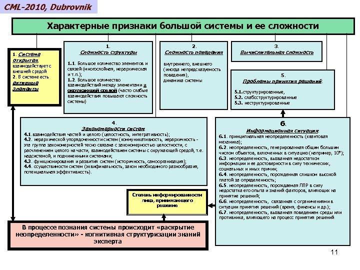 CML-2010, Dubrovnik Характерные признаки большой системы и ее сложности 1. Система открытая, взаимодействует с