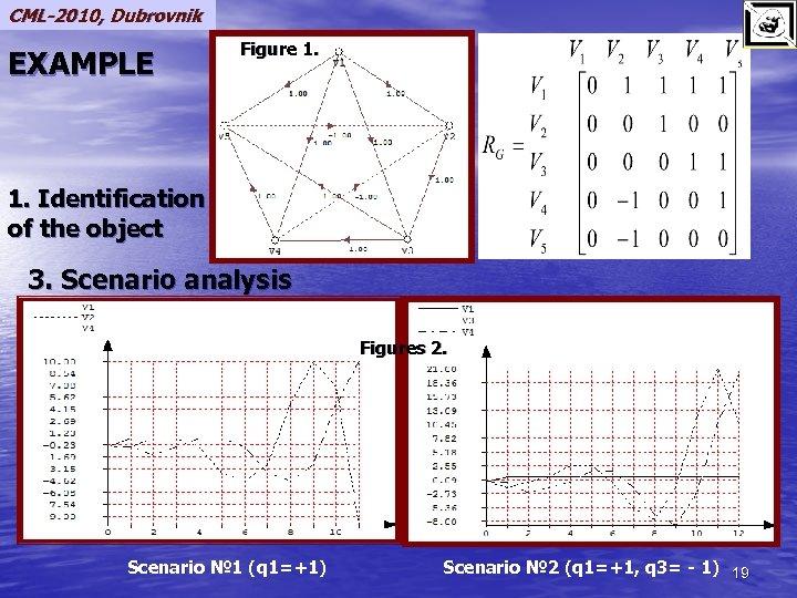 CML-2010, Dubrovnik EXAMPLE Figure 1. Identification of the object 3. Scenario analysis Figures 2.