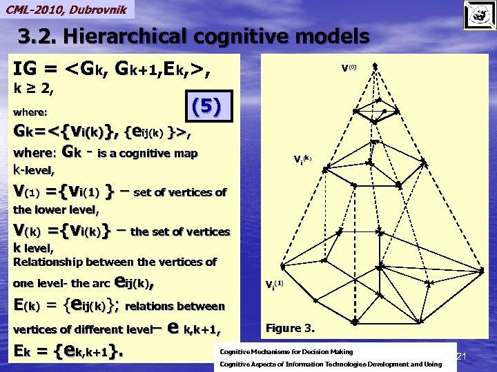 CML-2010, Dubrovnik 3. 2. Hierarchical cognitive models IG = <Gk, Gk+1, Ek, >, k
