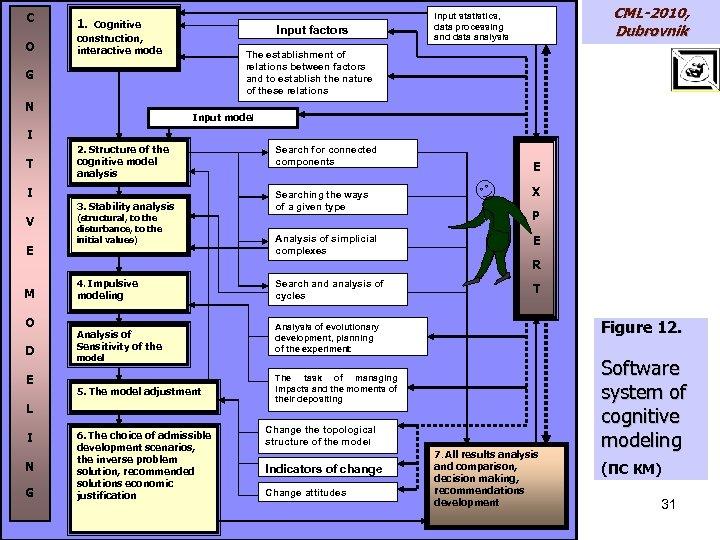 C O 1. Cognitive Input factors construction, interactive mode The establishment of relations between