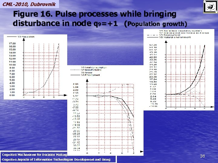 CML-2010, Dubrovnik Figure 16. Pulse processes while bringing disturbance in node q 9=+1 (Population