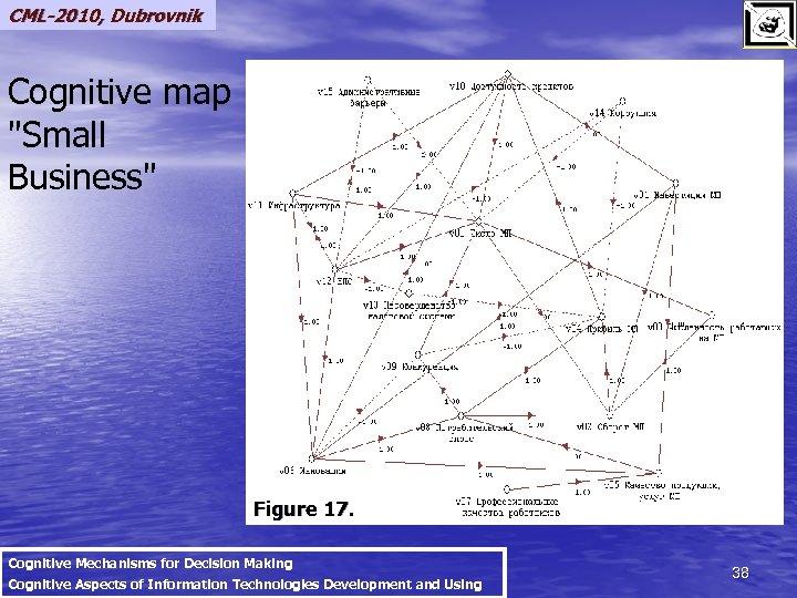 CML-2010, Dubrovnik Cognitive map