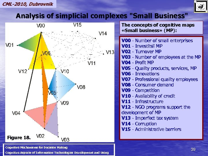 CML-2010, Dubrovnik Analysis of simplicial complexes