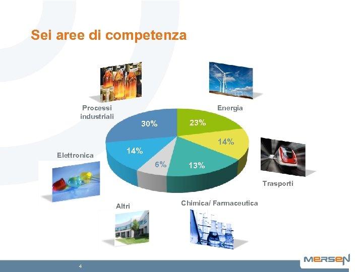 Sei aree di competenza Processi industriali Energia 30% 23% 14% Elettronica 14% 6% 13%