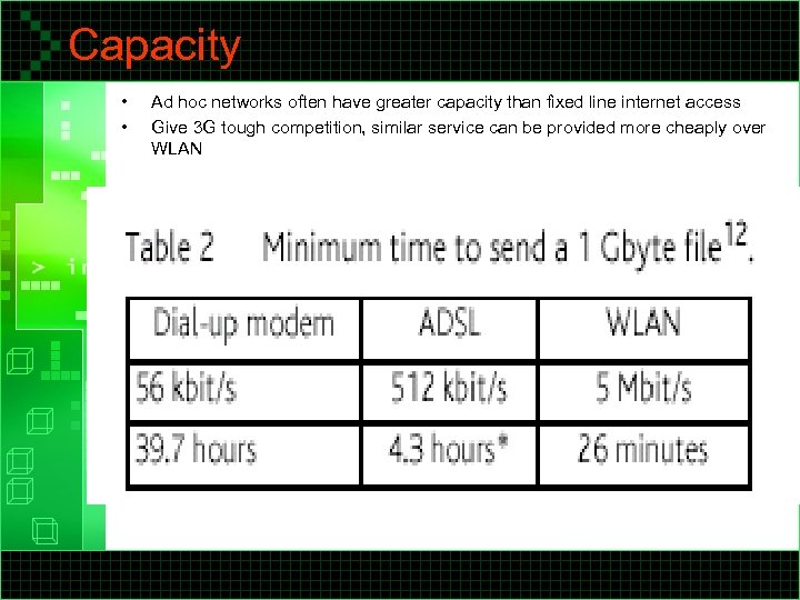 Capacity • • Ad hoc networks often have greater capacity than fixed line internet