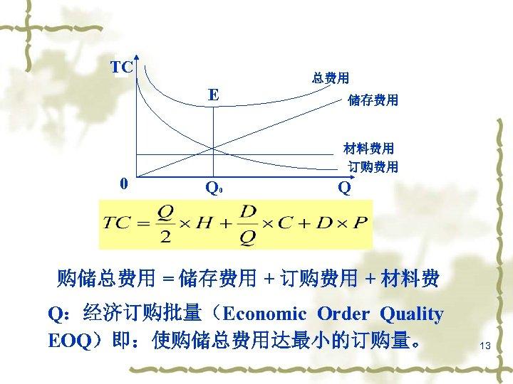 TC 总费用 E 储存费用 材料费用 订购费用 0 Q 购储总费用 = 储存费用 + 订购费用 +
