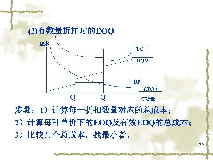 (2)有数量折扣时的EOQ 成本 TC HQ/2 DP CD/Q Q 1 Q 2 订货量 步骤: 1)计算每一折扣数量对应的总成本; 2)计算每种单价下的EOQ及有效EOQ的总成本;