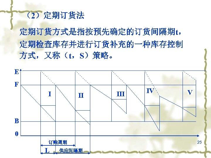 (2)定期订货法 定期订货方式是指按预先确定的订货间隔期t, 定期检查库存并进行订货补充的一种库存控制 方式,又称(t,S)策略。 E F I II IV V B 0 订购周期 L