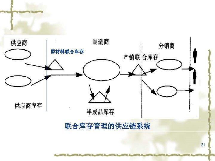 原材料联合库存管理的供应链系统 31