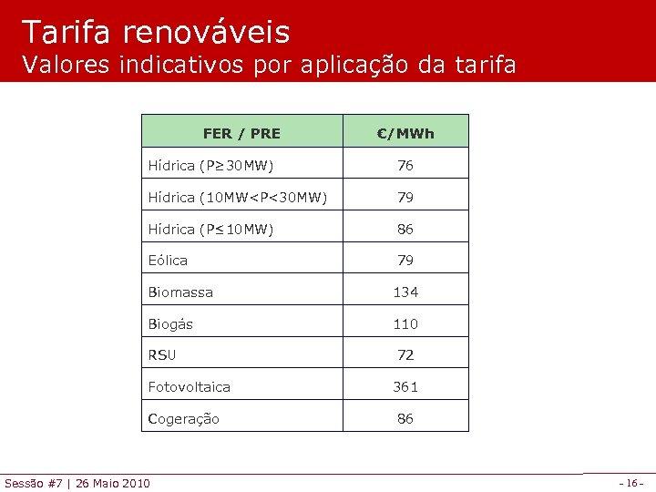 Tarifa renováveis Valores indicativos por aplicação da tarifa FER / PRE €/MWh Hídrica (P≥