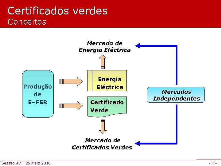 Certificados verdes Conceitos Mercado de Energia Eléctrica Produção de E–FER Energia Eléctrica Certificado Verde