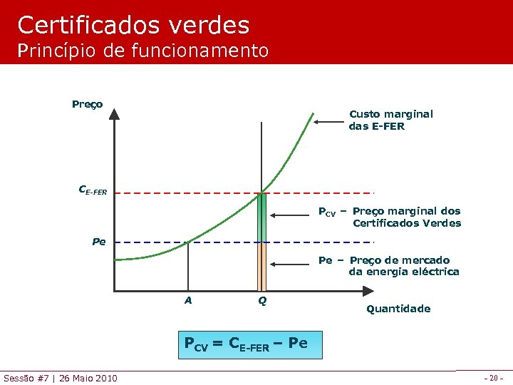 Certificados verdes Princípio de funcionamento Preço Custo marginal das E-FER CE-FER PCV – Preço