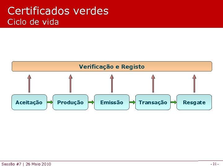 Certificados verdes Ciclo de vida Verificação e Registo Aceitação Sessão #7 | 26 Maio