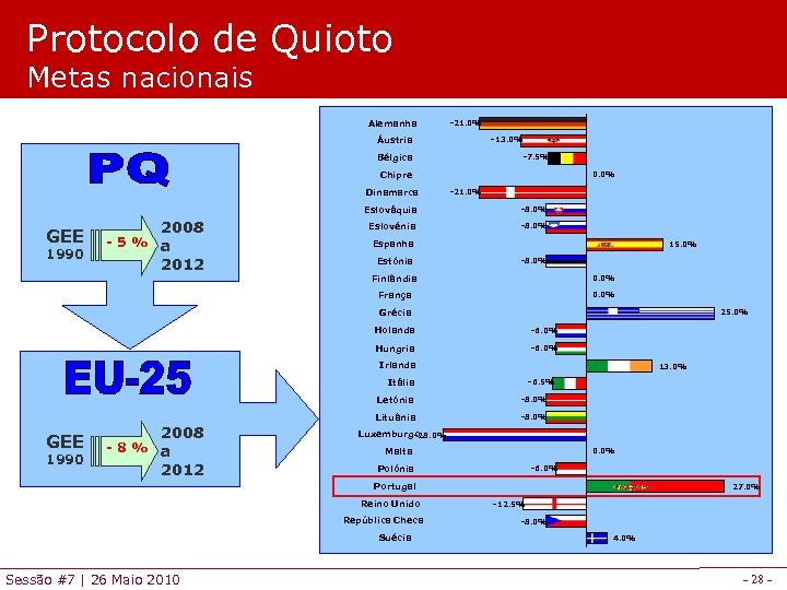 Protocolo de Quioto Metas nacionais Alemanha -21. 0% Áustria -13. 0% Bélgica -7. 5%