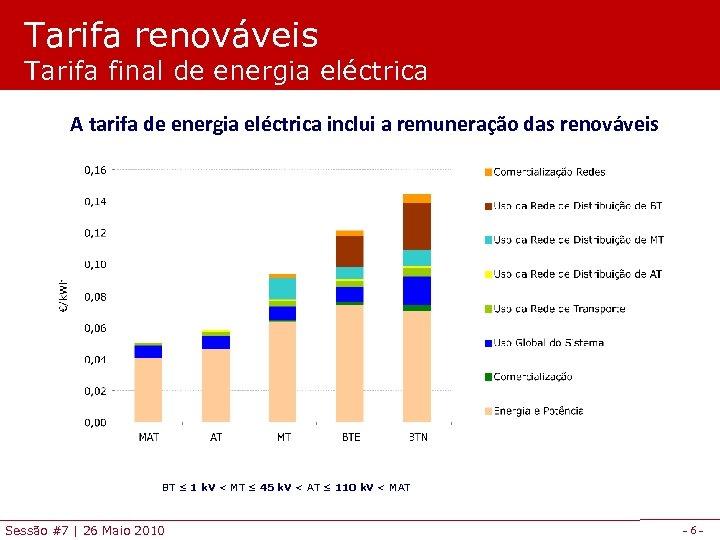 Tarifa renováveis Tarifa final de energia eléctrica A tarifa de energia eléctrica inclui a