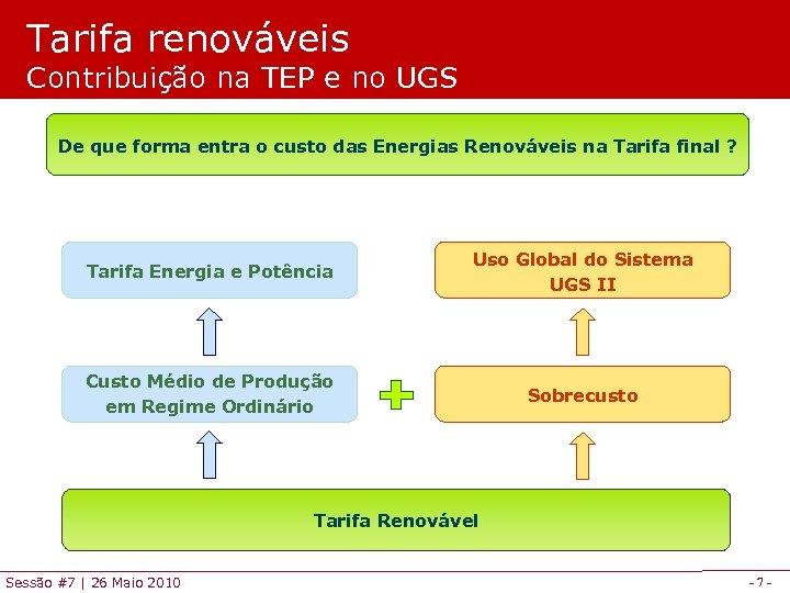 Tarifa renováveis Contribuição na TEP e no UGS De que forma entra o custo