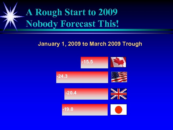 A Rough Start to 2009 Nobody Forecast This! January 1, 2009 to March 2009