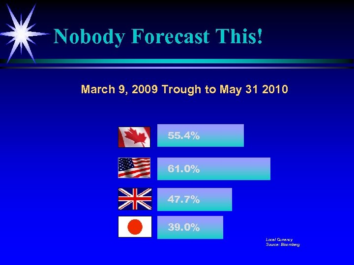 Nobody Forecast This! March 9, 2009 Trough to May 31 2010 55. 4% 61.