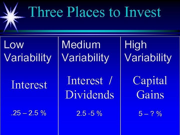Three Places to Invest Low Medium Variability High Variability Interest / Dividends Capital Gains