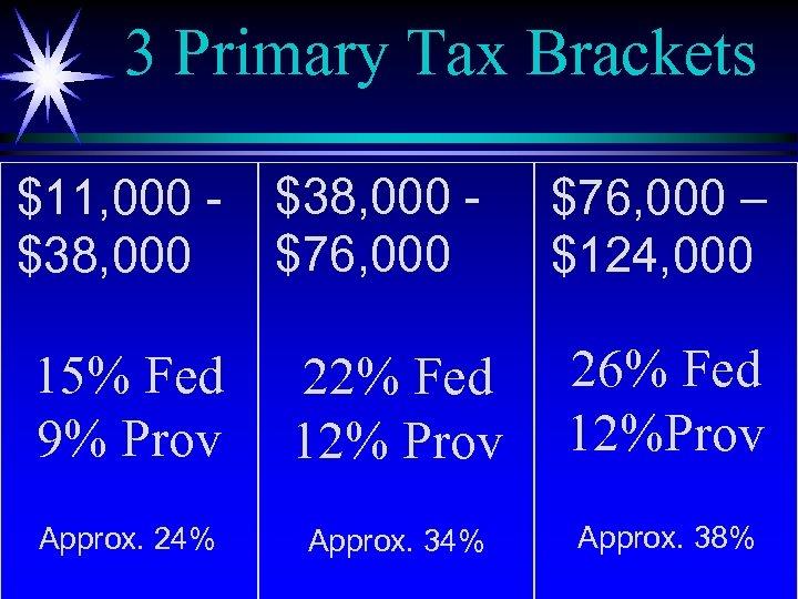 3 Primary Tax Brackets $11, 000 $38, 000 $76, 000 – $124, 000 15%