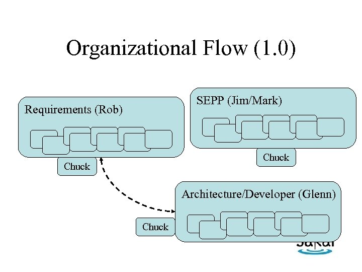 Organizational Flow (1. 0) SEPP (Jim/Mark) Requirements (Rob) Chuck Architecture/Developer (Glenn) Chuck