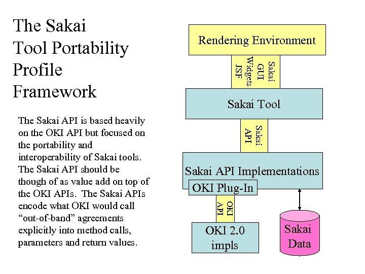 Sakai Tool Sakai API Implementations OKI Plug-In OKI API The Sakai API is based