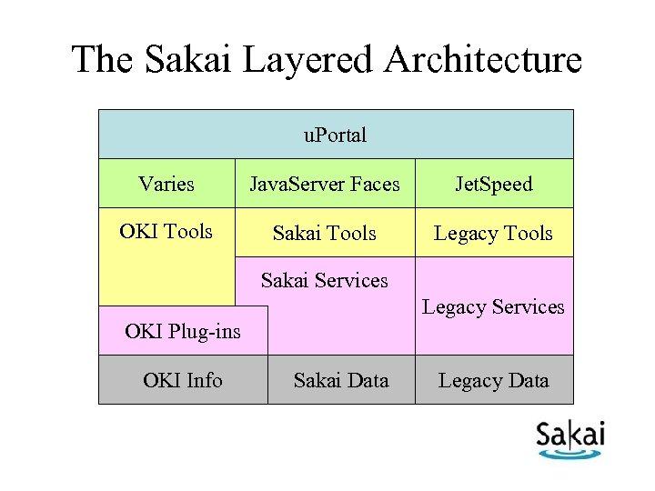 The Sakai Layered Architecture u. Portal Varies Java. Server Faces Jet. Speed OKI Tools